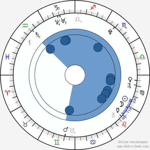 Blake Jenner wikipedia, horoscope, astrology, instagram