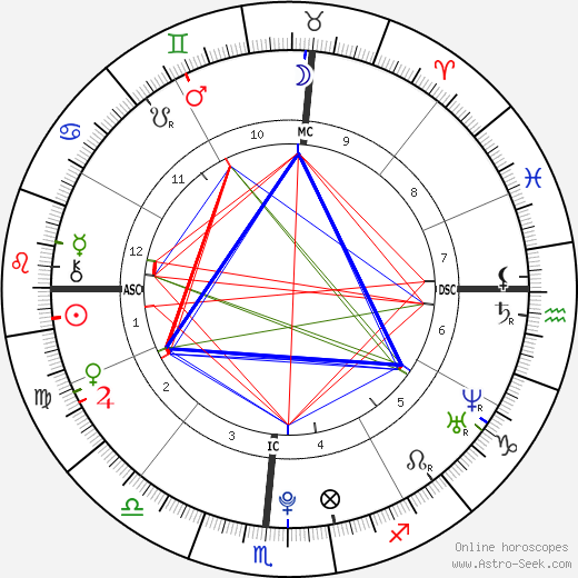 Demi Lovato astro natal birth chart, Demi Lovato horoscope, astrology