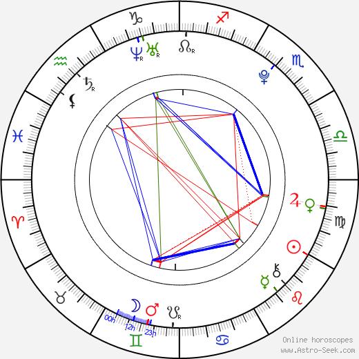 Dominika Gawliczková birth chart, Dominika Gawliczková astro natal horoscope, astrology