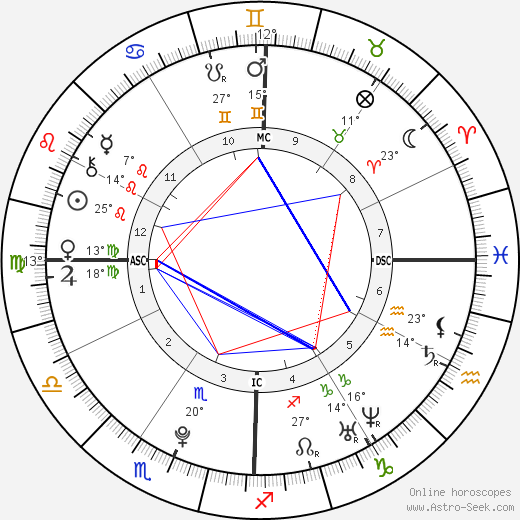 Frances Bean Cobain birth chart, biography, wikipedia 2019, 2020