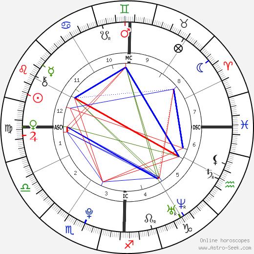 Frances Bean Cobain astro natal birth chart, Frances Bean Cobain horoscope, astrology