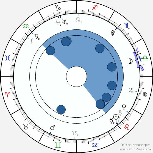 Jakob Fals Nygaard wikipedia, horoscope, astrology, instagram