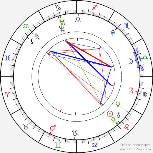 Jakob Fals Nygaard astro natal birth chart, Jakob Fals Nygaard horoscope, astrology