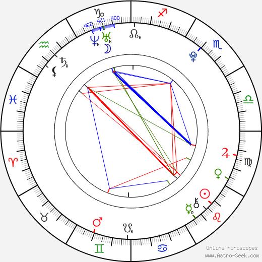 Karel Kupec birth chart, Karel Kupec astro natal horoscope, astrology
