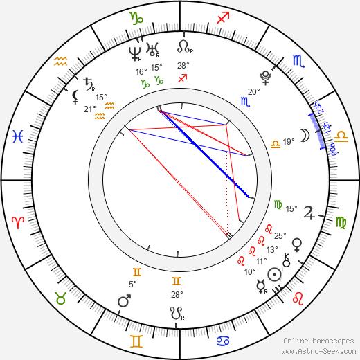 Karlie Kloss tema natale, biography, Biografia da Wikipedia 2020, 2021