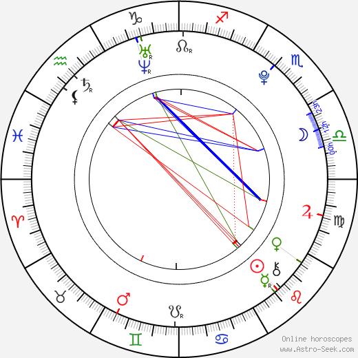 Karlie Kloss tema natale, oroscopo, Karlie Kloss oroscopi gratuiti, astrologia