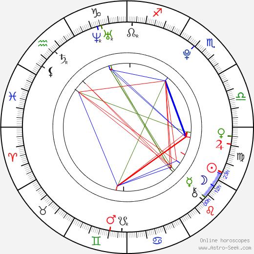 Ким Петрас Kim Petras день рождения гороскоп, Kim Petras Натальная карта онлайн