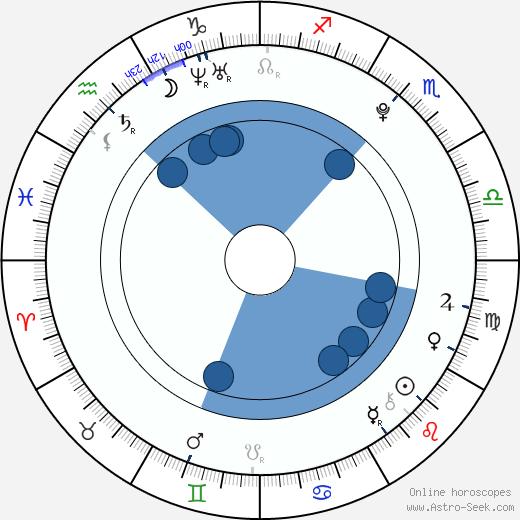 Nikoleta Balogová wikipedia, horoscope, astrology, instagram