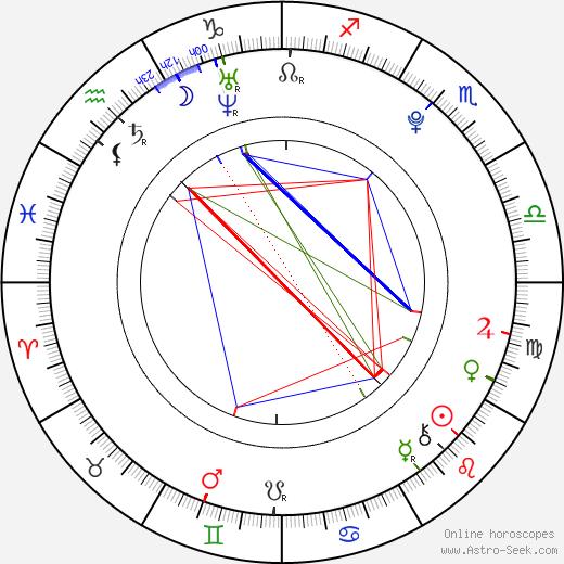 Nikoleta Balogová birth chart, Nikoleta Balogová astro natal horoscope, astrology