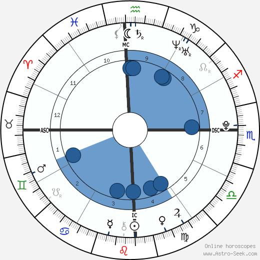 Rodrigo de Paula Anysio wikipedia, horoscope, astrology, instagram