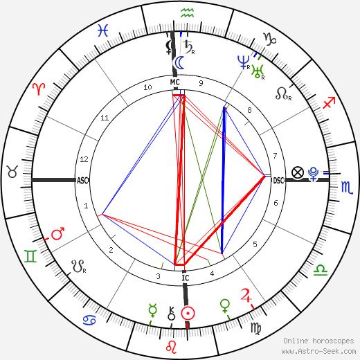 Rodrigo de Paula Anysio день рождения гороскоп, Rodrigo de Paula Anysio Натальная карта онлайн
