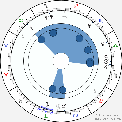Amber Liu wikipedia, horoscope, astrology, instagram