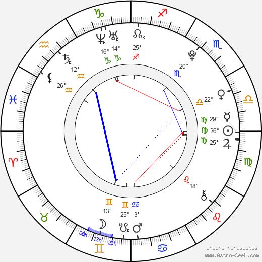 Amber Liu birth chart, biography, wikipedia 2020, 2021