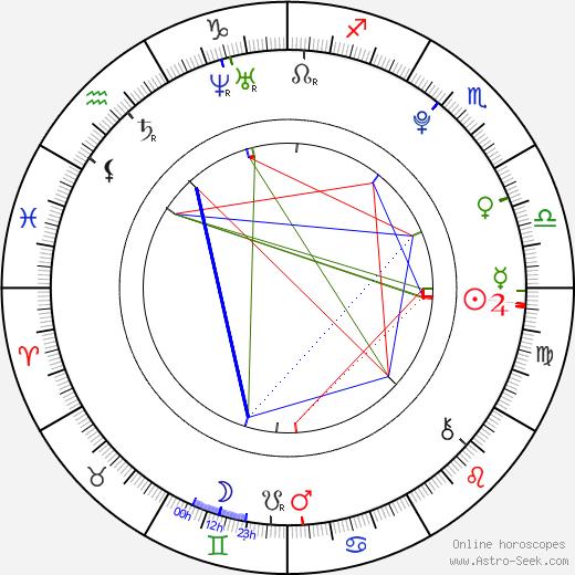 Amber Liu birth chart, Amber Liu astro natal horoscope, astrology
