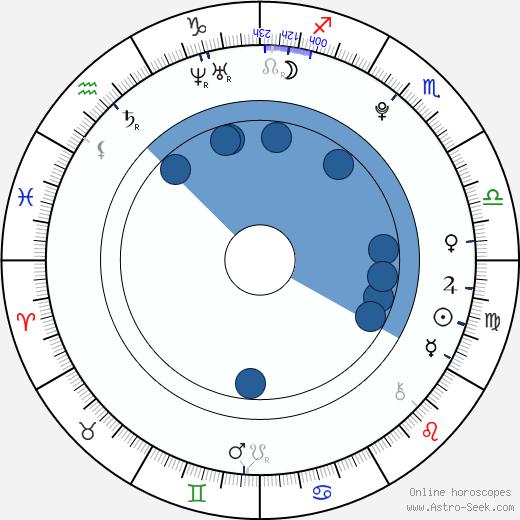 Caitlin Fein wikipedia, horoscope, astrology, instagram