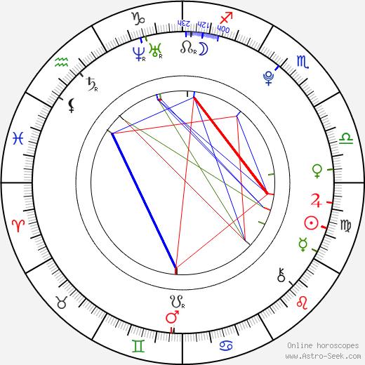 Caitlin Fein день рождения гороскоп, Caitlin Fein Натальная карта онлайн