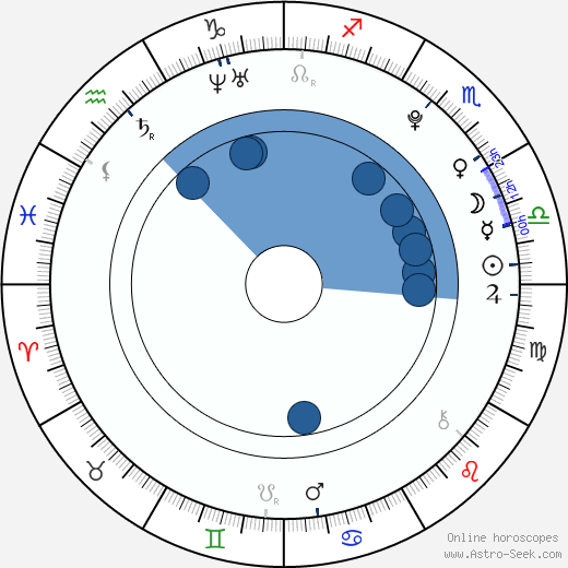 Daeg Faerch wikipedia, horoscope, astrology, instagram