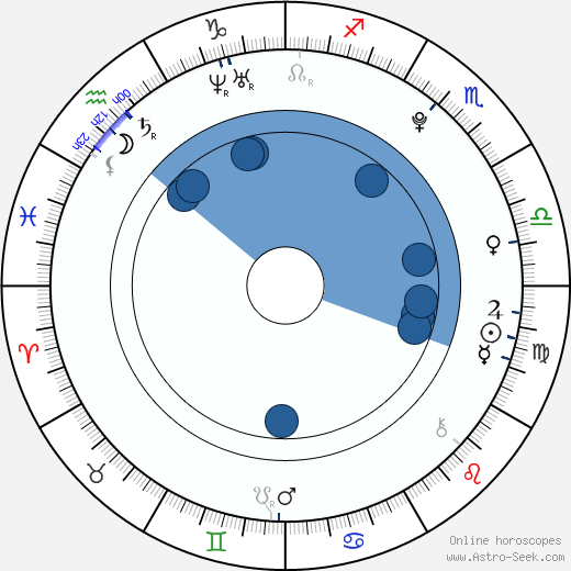 Damian McGinty wikipedia, horoscope, astrology, instagram
