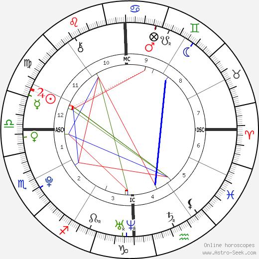 Eileen Mariano день рождения гороскоп, Eileen Mariano Натальная карта онлайн