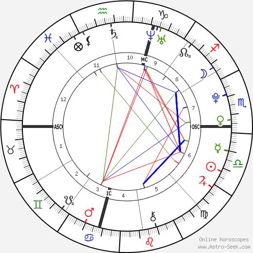 Ezra Miller tema natale, oroscopo, Ezra Miller oroscopi gratuiti, astrologia