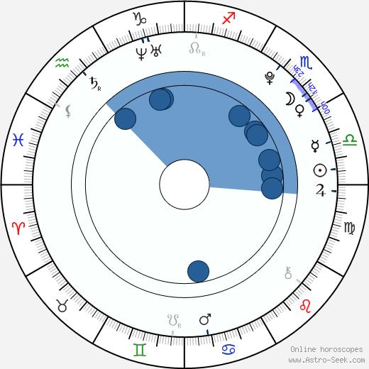 J. R. Villarreal wikipedia, horoscope, astrology, instagram