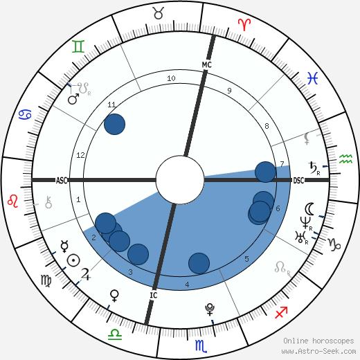 Jasmine Jordan wikipedia, horoscope, astrology, instagram