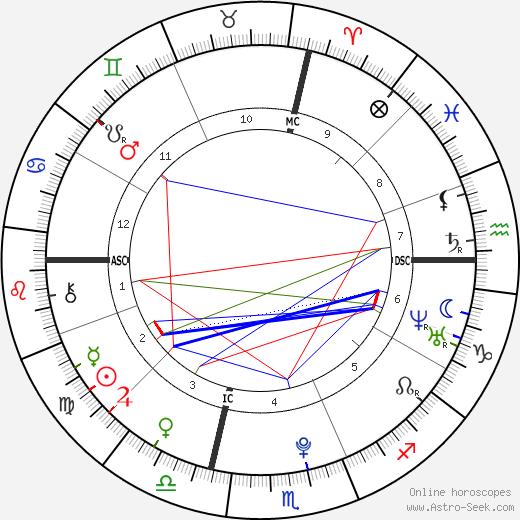 Jasmine Jordan tema natale, oroscopo, Jasmine Jordan oroscopi gratuiti, astrologia