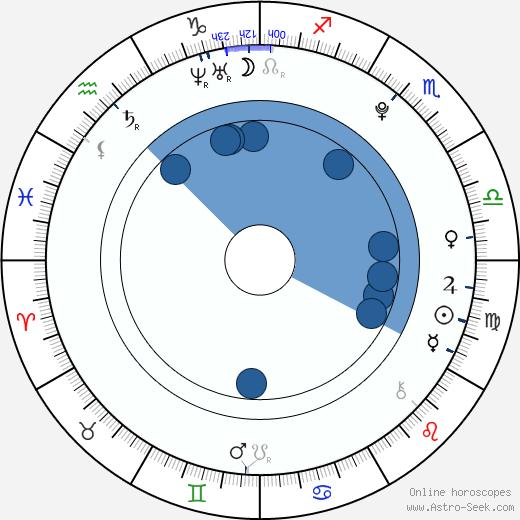 Jeremy Bergman wikipedia, horoscope, astrology, instagram