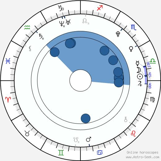 Kamila Janovičová wikipedia, horoscope, astrology, instagram