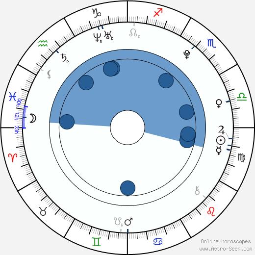 Kateřina Jandáčková wikipedia, horoscope, astrology, instagram
