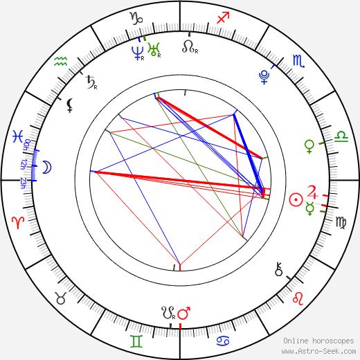 Kateřina Jandáčková astro natal birth chart, Kateřina Jandáčková horoscope, astrology