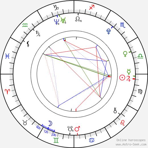 Keika Matsuoka birth chart, Keika Matsuoka astro natal horoscope, astrology