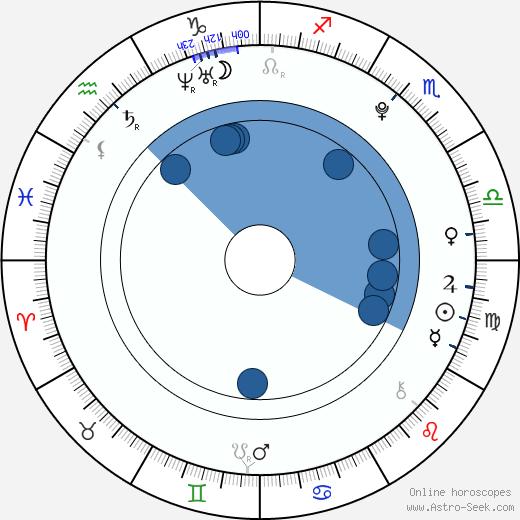 Klára Gajová wikipedia, horoscope, astrology, instagram
