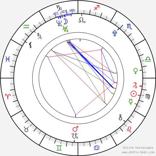 Klára Gajová astro natal birth chart, Klára Gajová horoscope, astrology