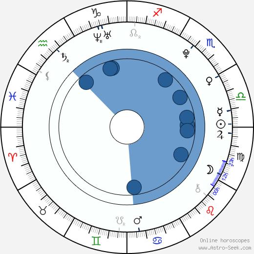 Krystyna Klimczak wikipedia, horoscope, astrology, instagram