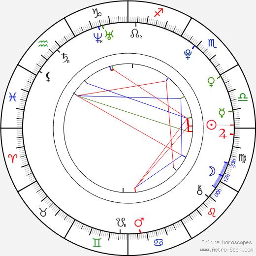 Krystyna Klimczak birth chart, Krystyna Klimczak astro natal horoscope, astrology