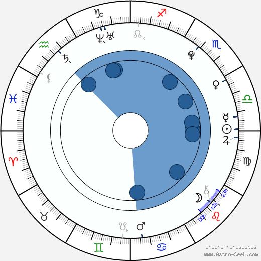 Linn Sara Reusse wikipedia, horoscope, astrology, instagram