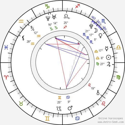 Manouk Gijsman birth chart, biography, wikipedia 2019, 2020