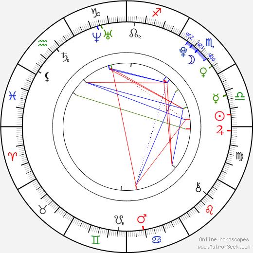 Manouk Gijsman astro natal birth chart, Manouk Gijsman horoscope, astrology