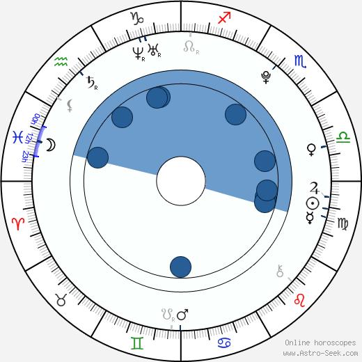 María Gabriela de Faría wikipedia, horoscope, astrology, instagram