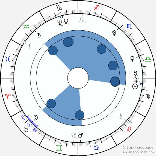 Nattasha Nauljam wikipedia, horoscope, astrology, instagram