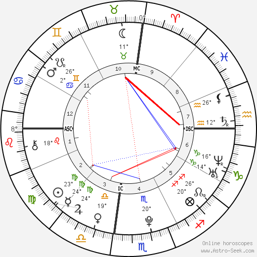 Nick Jonas birth chart, biography, wikipedia 2018, 2019