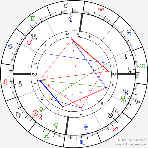 Nick Jonas astro natal birth chart, Nick Jonas horoscope, astrology