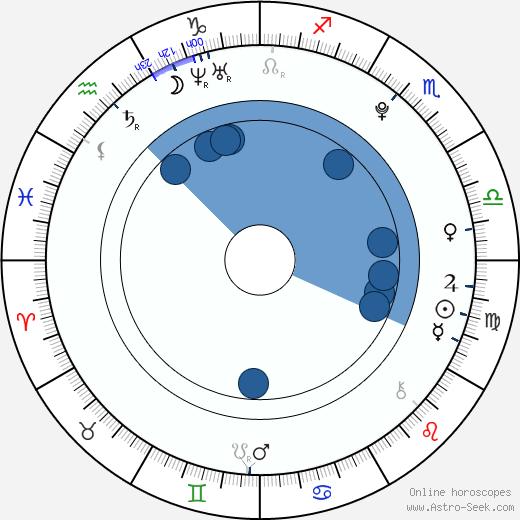 Ondřej Záruba wikipedia, horoscope, astrology, instagram