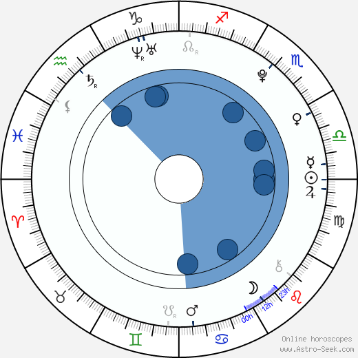 Rosalyn Haffenden wikipedia, horoscope, astrology, instagram