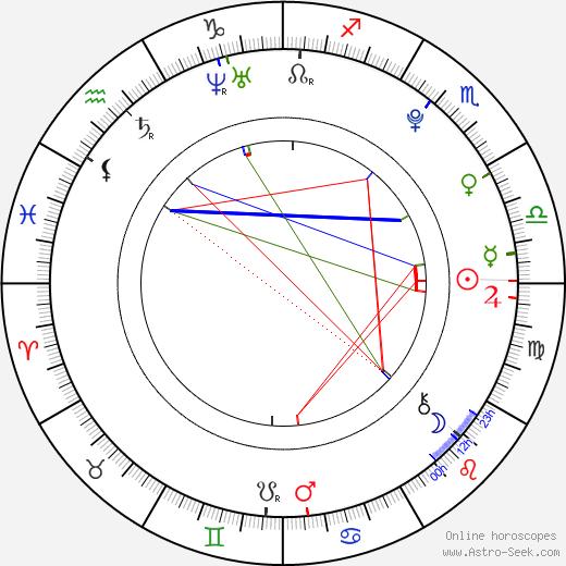 Samuel Spišák astro natal birth chart, Samuel Spišák horoscope, astrology