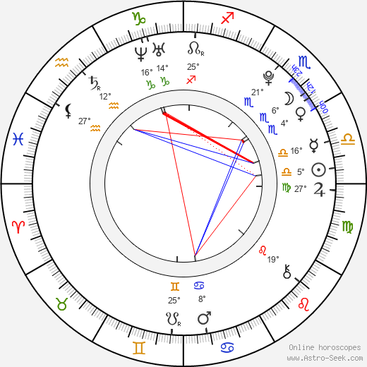 Skye McCole Bartusiak Astro, Birth Chart, Horoscope, Date ...