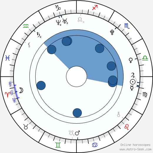 Woo Jiho wikipedia, horoscope, astrology, instagram