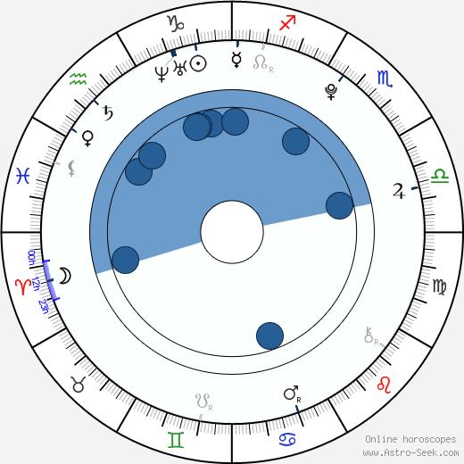 Aaryn Doyle wikipedia, horoscope, astrology, instagram