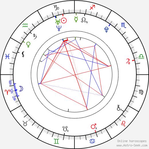 Aaryn Doyle birth chart, Aaryn Doyle astro natal horoscope, astrology